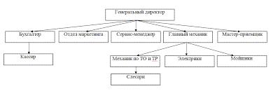 Организационная структура управления предприятием  3 5 Организационная структура управления предприятием Характеристика применяемой автоматизированной системы управления