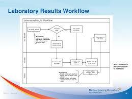 Ppt Workflow Redesign Templates Powerpoint Presentation