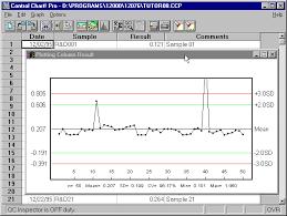 Quality Control Isoplus Control Charts