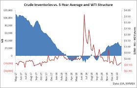 Oilu Stock Chart Avoid This Triple Leveraged Oil Etf Proshares Trust Ii