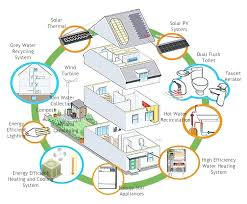energy efficient home ideas list small green plans house affordable zero homes features design australia