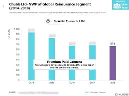 Nwp Charts Chubb Ltd Nwp Of Global Reinsurance Segment 2014 2018