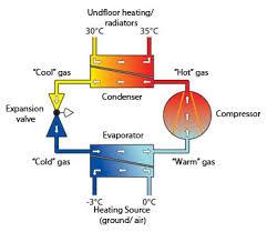 air source heat pump diagram.  Heat Photos Of Air Source Heat Pump Underfloor Heating Schematic On Diagram O