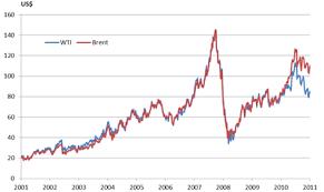 Au Price Chart Best Oil Stocks Asx