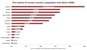 Percentage Of Countries Who Died During Wwii Business Insider