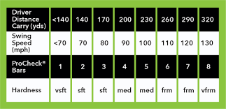 7 Iron Swing Speed Chart 75 Abiding Golf Ball Swing Speed Chart