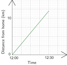 Distance Time Graphs Worksheets Questions And Revision Mme