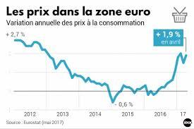 """Résultat de recherche d'images pour """"inflation euro"""""""