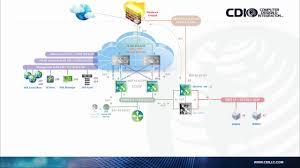Vmware Nsx Validated Design Vmware Nsx On Cisco Ucs Part 1 Design