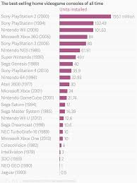 Video Game Sales Charts All Time The Best Selling Home Videogame Consoles Of All Time