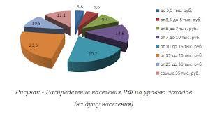 Загрузить Уровень Жизни россиян курсовая Уровень Жизни россиян курсовая