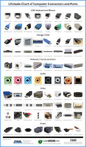Ultimate Chart Of Computer Connectors Ports Computer