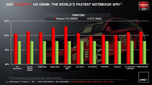 Mobile Gpu Chart Nvidia Vs Amd Mining T Mobile Phone Top Up