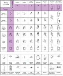 Valve Symbol Chart Simplified Pneumatic Symbols Clippard Knowledgebase