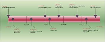 Timeline Diagram Project Timeline Diagram 172815640062 A
