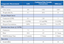 Oxygen Tank Conversion Chart Liquid Oxygen Therapy