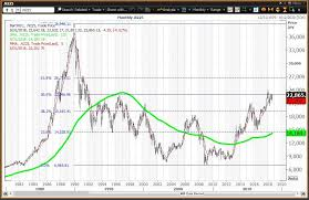 Nikkei 225 Intraday Chart Charts For Markets In Japan And China Show What Can Happen