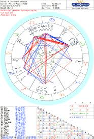 Birth Chart Astrology And Numerology For Jennifer Lawrence