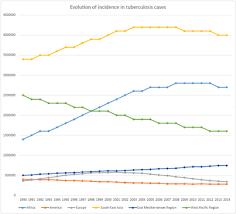 Timeline Of Tuberculosis Wikipedia