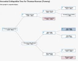 Collapsible Org Chart File D3chart Ancestralcollapsibletree Png Gramps