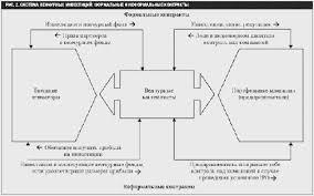 Реферат Венчурное финансирование Организация инновационной  Организация инновационной деятельности