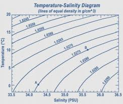 control engineering how do i calculate the density of seawater freezing point temperature as a function