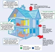 Energy Savings For Every Season in Ways Of Insulating Your Home