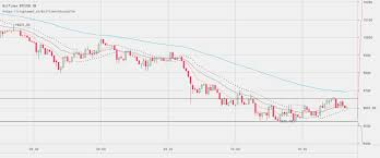 Btc Usd Bitfinex Chart Bitcoin Price Watch Hedging The Dip Newsbtc