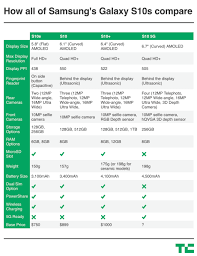 Heres How All Of Samsungs New Galaxy S10s Compare Techcrunch