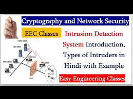 Intrusion Detection System Introduction  Types of Intruders in