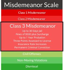 Criminal Or Excessive Speeding Tickets Arizona Defense Guide