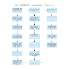 General Duties Of A Legal Assistant In Foreclosure