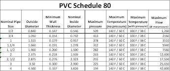 Electrical Conduit Schedule 80 Electrical Conduit