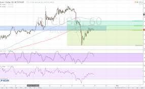 Abc Bitcoin Wont Work Mac Ethereum Price Euro Chart