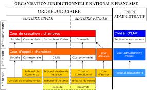 Judiciary Of France Wikipedia
