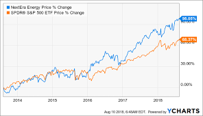 Nextera Energy An Undervalued Tech Company In Disguise