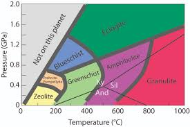 Metamorphic Rock Classification Chart How Are Metamorphic Rocks Classified Socratic