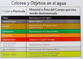 Foot Detox Machine Color Chart