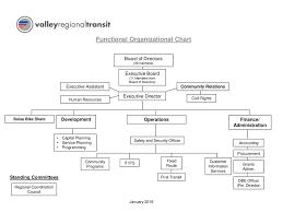 Doj Civil Rights Division Organizational Chart Functional Organizational Chart Finance Administration
