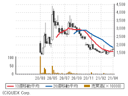 ア ディッシュ 株価