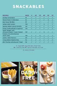 Eat Dairy Free Cookbook Complete Recipe List And Allergen