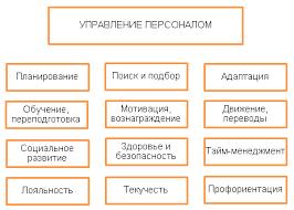 Управление персоналом Системы программы Автоматизация  Программа для управления персоналом на предприятии