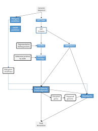 Ncbi Prokaryotic Genome Annotation Process