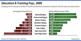 frank w elwell an essay on higher education earnings chart