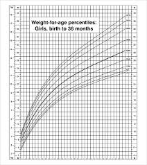 Blank Baby Growth Chart Sample Cdc Growth Chart 9 Documents In Pdf