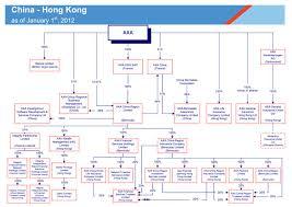 Uob Organisation Chart 2012 Axa Group Organization Charts
