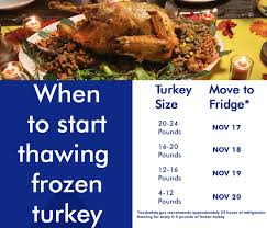 Turkey Thaw Time Chart How To Thaw Frozen Turkey An Essential Guide To