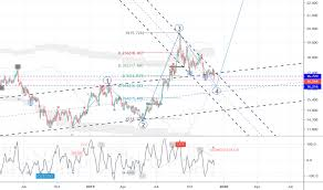 Silver Advanced Chart Silver Charts And Quotes Tradingview