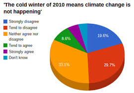 The British Dont See Cold Weather As Evidence Against