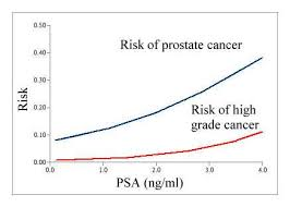 Cancer Psa Chart Risk Of Prostate Cancer With Low Psa
